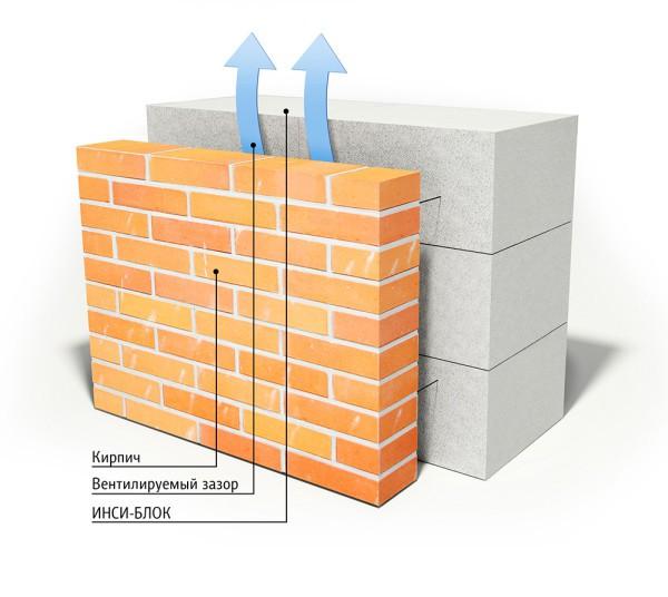 Использование кирпича в качестве отделочного материала