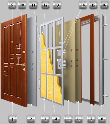 Какой материал можно использовать для облицовки входной двери