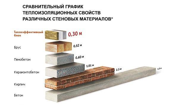 Особенности и характеристики материала