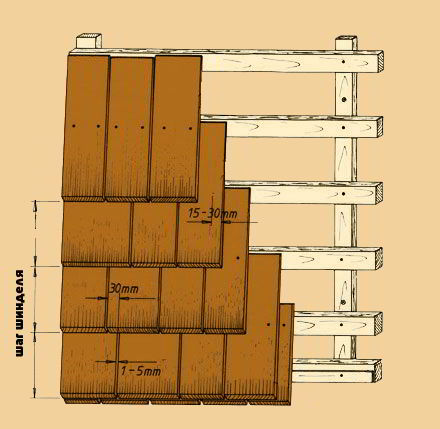 Схема крепления фасадного шинделя