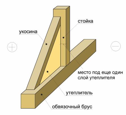 Схема расположения утеплительных элементов