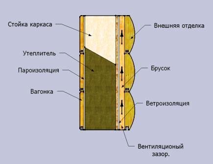 Схема вентиляционного зазора при отделке древесиной