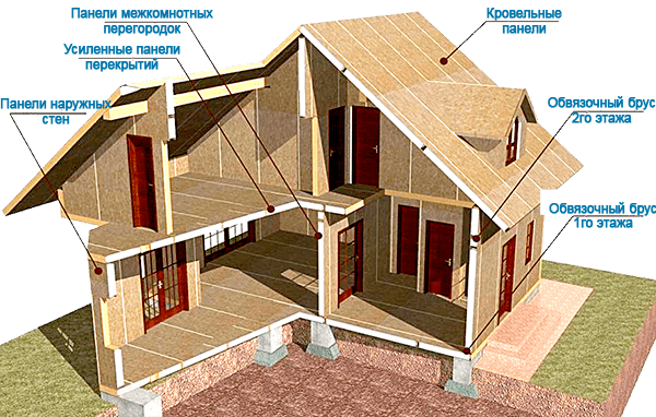 Структура дома из сип-панелей