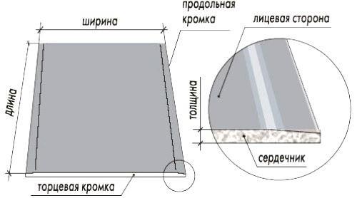 Характеристика материала