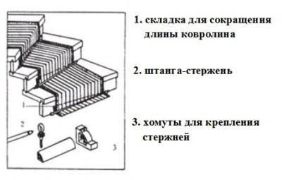 Как производится отделка лестниц
