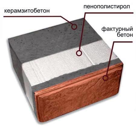 Керамзитобетонные блоки: облицовка