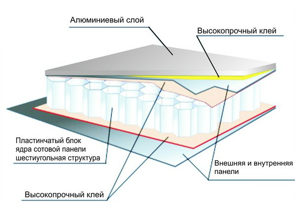 Конструкция фасадной алюминиевой панели