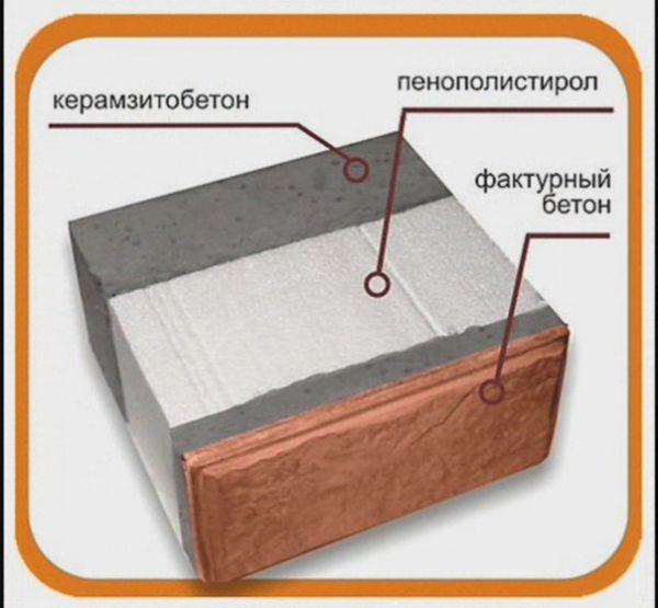 Конструкция стенового облицовочного блока