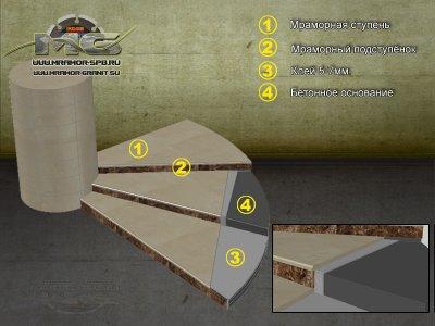 Схема комбинирования различных материалов