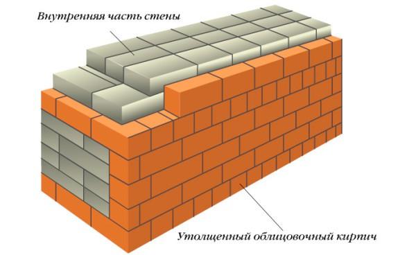 Схема облицовки утолщенным материалом