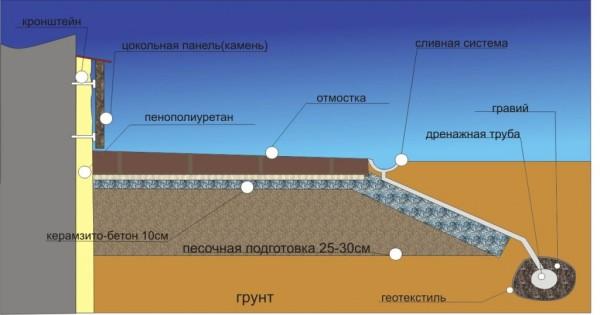 Схема устройства отмостки и цоколя