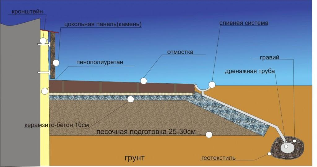 Схема устройства отмостки и