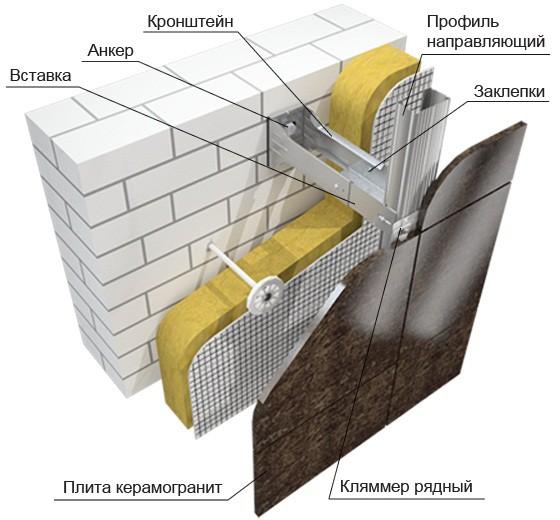 Схема утеплённого вентилируемого фасада