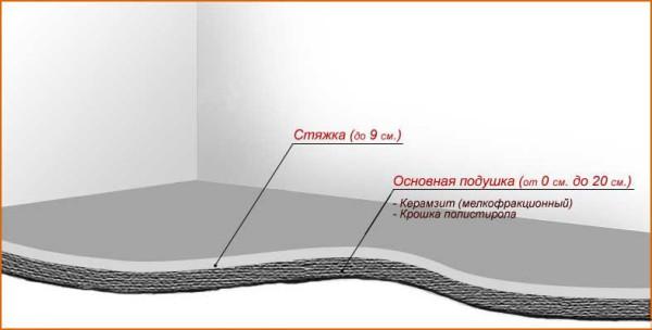 Схема заливки пола