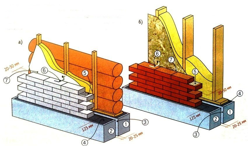 Обкладка деревянного дома кирпичом фото