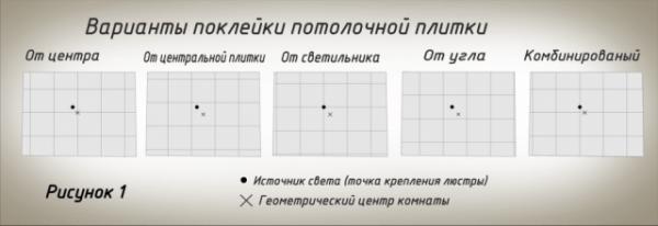 Советы по установки потолочной плитки