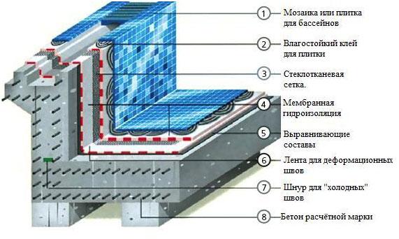 Технологические особенности в отделке бассейнов