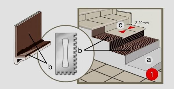 Технология установки керамической плитки, фото