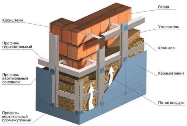 Установка материала на фасад