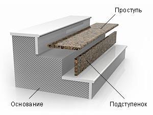 Установка мраморных плит