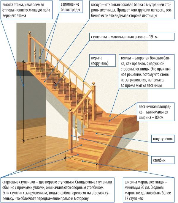 Как собрать деревянную лестницу своими руками