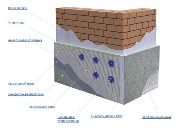 Схема проведения оштукатуривания цоколя дома