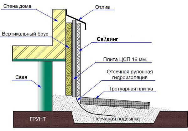 Схема установи отделки