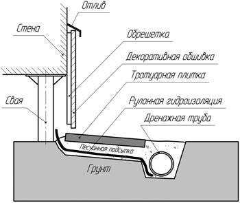 Схема установки отделочного материала