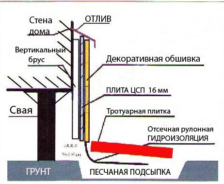 Схема устройства фальшь-цоколя