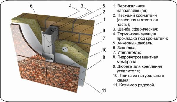 Технология установки керамогранита
