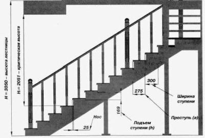 Сбор поручней и крепление к конструкции