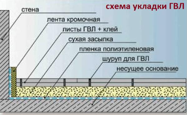 Схема ГВЛ