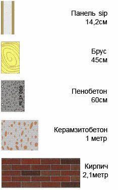 Сравнение теплофизических свойств СИП-панелей с другими материалами