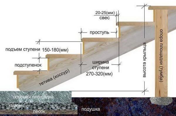 Структура лестничной клетки