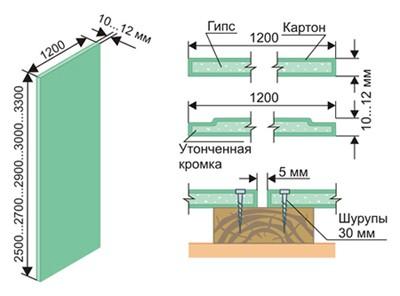 Технология установки материала