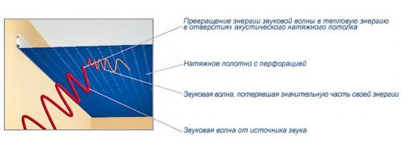 Полотно натяжных потолков с перфорацией для уменьшения шума.