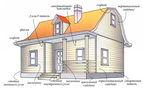 Схема отделки виниловым сайдингом