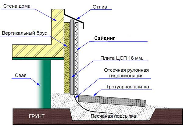 Схема отделки дома сайдингом