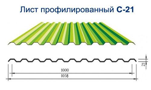 Не путайте полезную ширину с габаритной. Разница между ними уйдет на монтажный нахлест