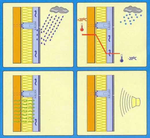 Помимо проветривания воздушная прослойка обеспечивает дополнительную тепло- и звукоизоляцию