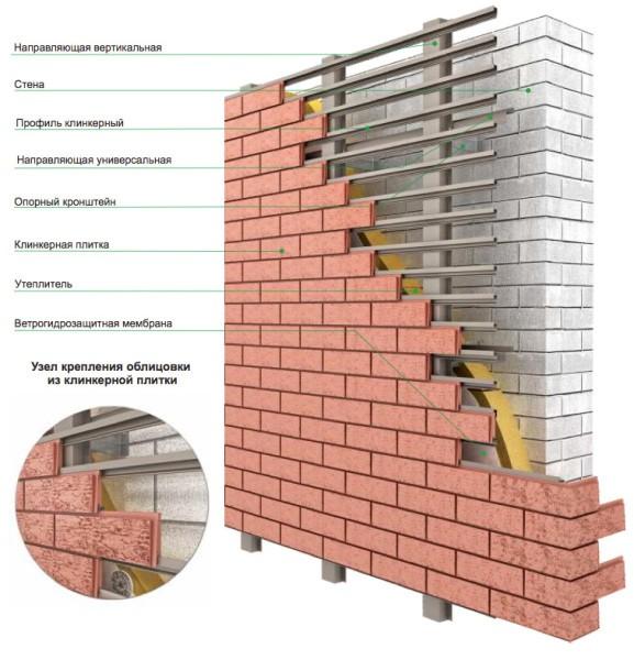 Облицовка стены керамической плиткой по системе «Ронсон»