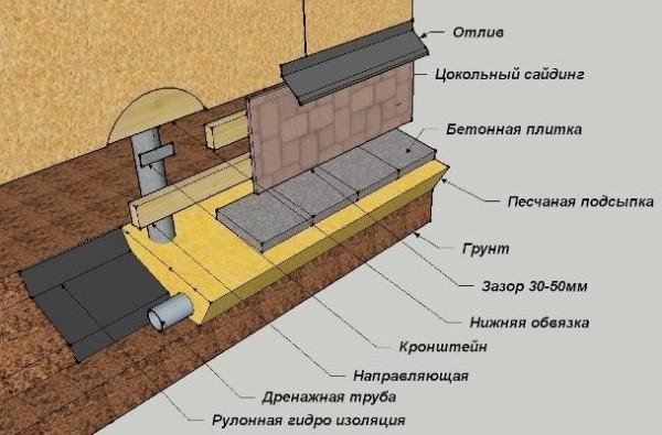 Схема каркасной обшивки цоколя