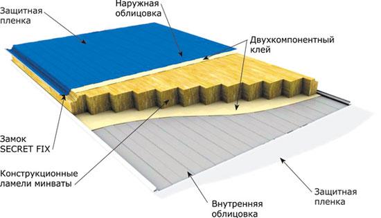 Утепленные облицовочные панели из профнастила и минваты