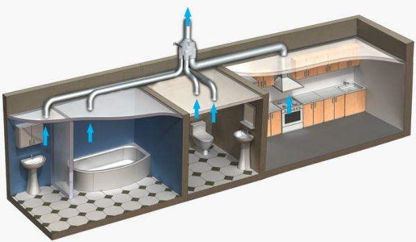 Инструкция требует обязательного устройства вытяжной вентиляции во влажных помещениях