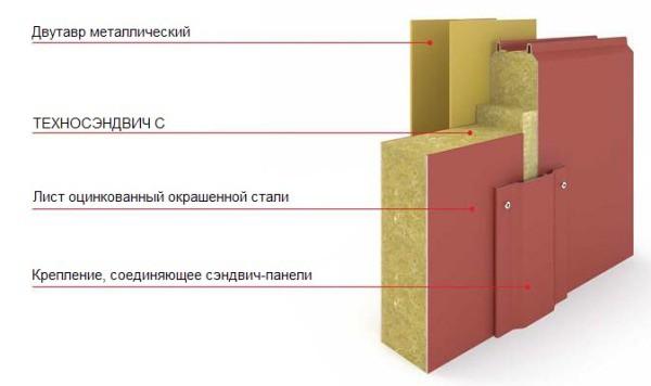 Металлические многослойные панели