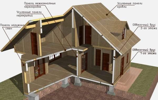 Схема сборки каркасно-панельного дома