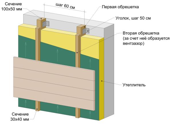 Вентилируемый фасад на деревянном каркасе