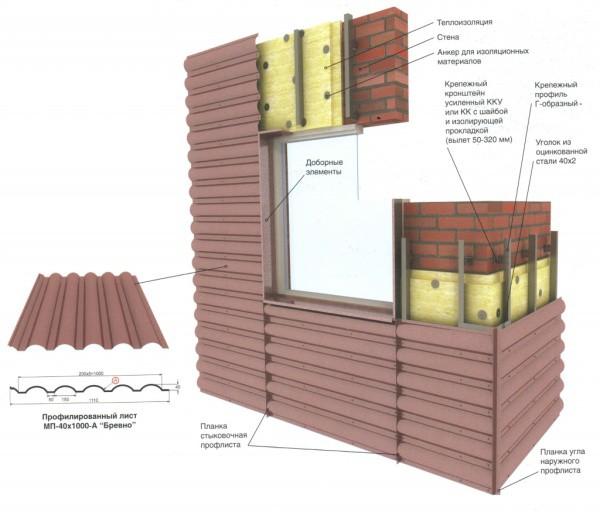 Схема облицовки фасада металлическим профилированным листом