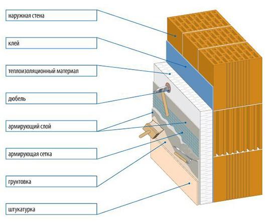 Схема классической штукатурки пеноблока