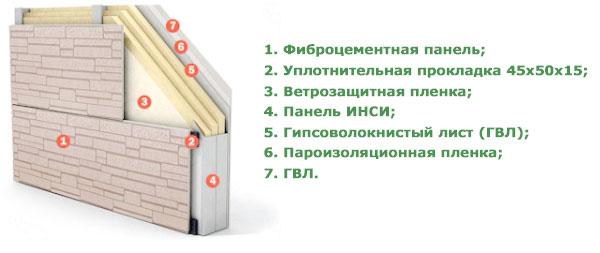 Структура фибрационной системы